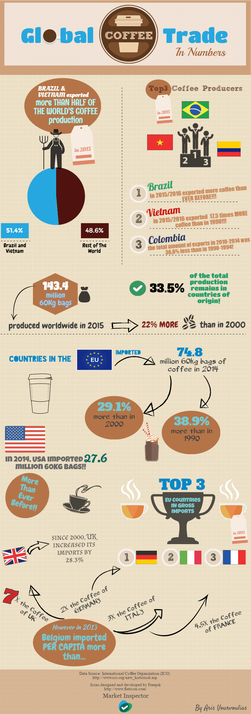 Infographic Global Coffee Trade
