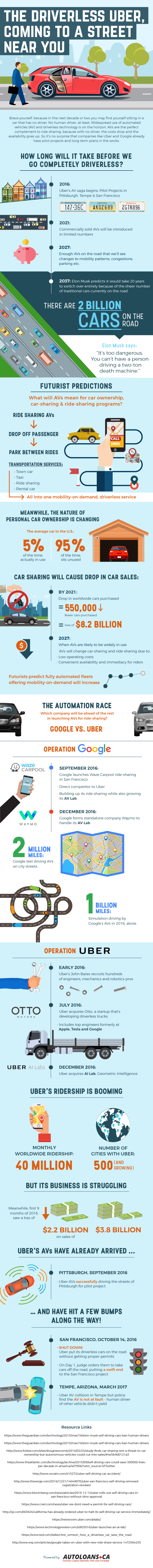 Automated cars and Uber (1)