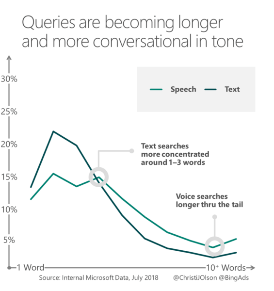 Voice Search vs Text Search