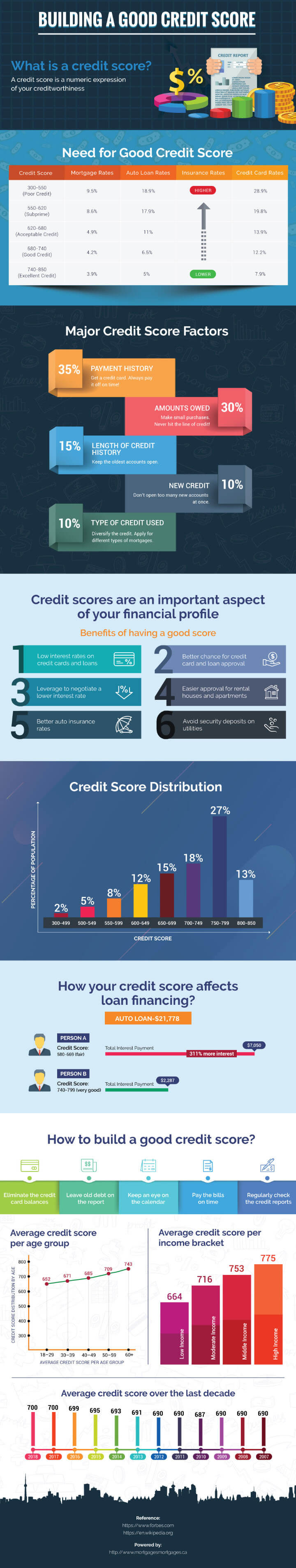 Building a Good Credit Score Infographic