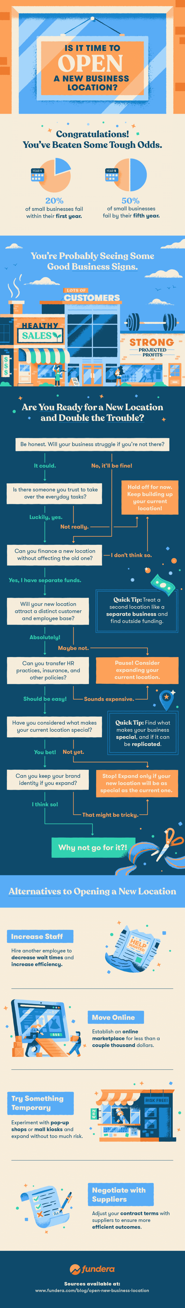 New Business Location Flowchart